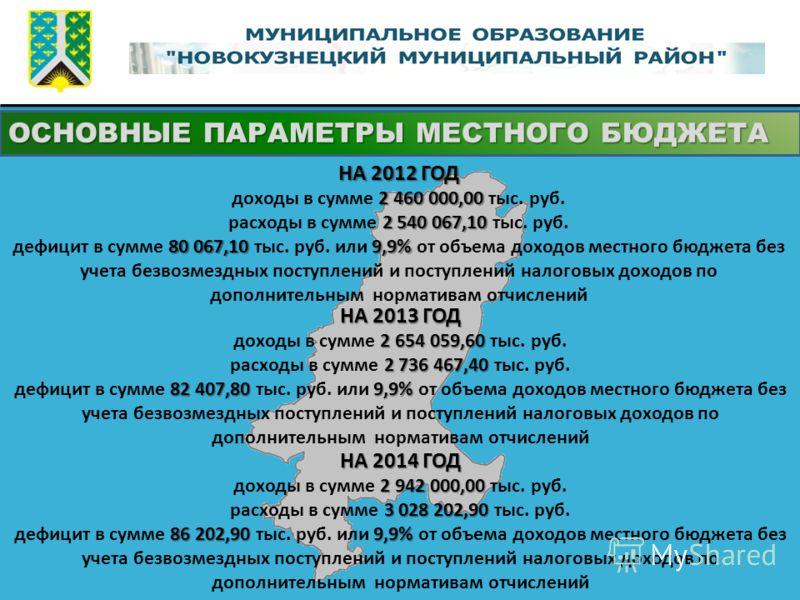 ОСНОВНЫЕ ПАРАМЕТРЫ МЕСТНОГО БЮДЖЕТА НА 2012 ГОД 2 460 000,00 доходы в сумме 2 460 000,00 тыс. руб. 2 540 067,10 расходы в сумме 2 540 067,10 тыс. руб. 80 067,10 9,9% дефицит в сумме 80 067,10 тыс. руб. или 9,9% от объема доходов местного бюджета без