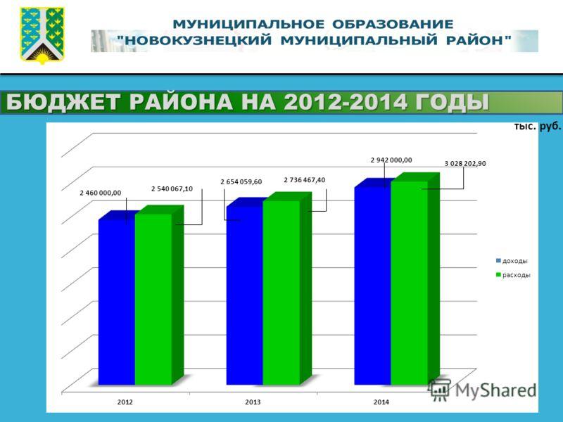 БЮДЖЕТ РАЙОНА НА 2012-2014 ГОДЫ тыс. руб.