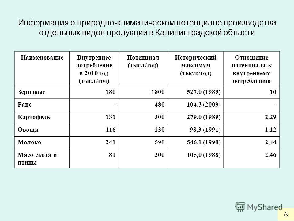 Информация о природно-климатическом потенциале производства отдельных видов продукции в Калининградской области НаименованиеВнутреннее потребление в 2010 год (тыс.т/год) Потенциал (тыс.т/год) Исторический максимум (тыс.т./год) Отношение потенциала к