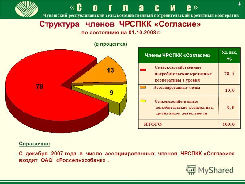 13, 0 Ассоциированные члены 9, 0 Сельскохозяйственные потребительские кооперативы других видов деятельности 78, 0 Сельскохозяйственные потребительские кредитные кооперативы 1 уровня 100, 0 ИТОГО Уд. вес, % Члены ЧРСПКК «Согласие» Структура членов ЧРС
