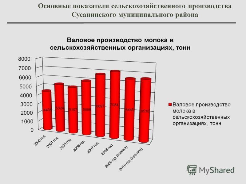 Основные показатели сельскохозяйственного производства Сусанинского муниципального района