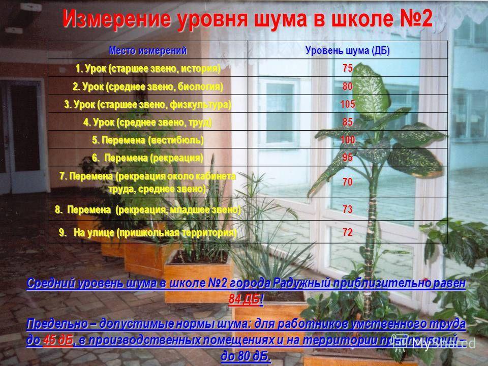Место измерений Уровень шума (ДБ) 1. Урок (старшее звено, история) 75 2. Урок (среднее звено, биология) 80 3. Урок (старшее звено, физкультура) 105 4. Урок (среднее звено, труд) 85 5. Перемена (вестибюль) 100 6. Перемена (рекреация) 95 7. Перемена (р