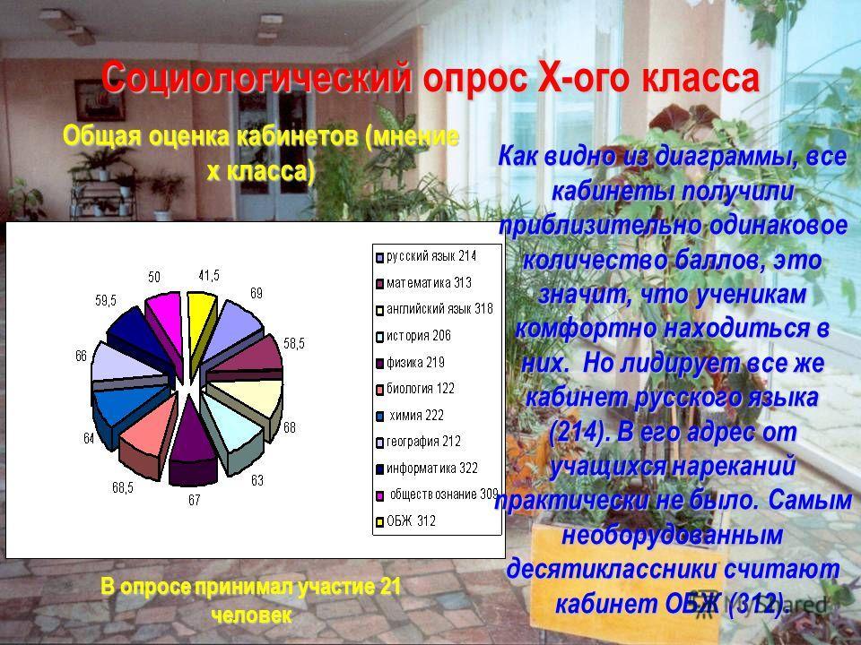 Социологический опрос X-ого класса Общая оценка кабинетов (мнение x класса) Как видно из диаграммы, все кабинеты получили приблизительно одинаковое количество баллов, это значит, что ученикам комфортно находиться в них. Но лидирует все же кабинет рус