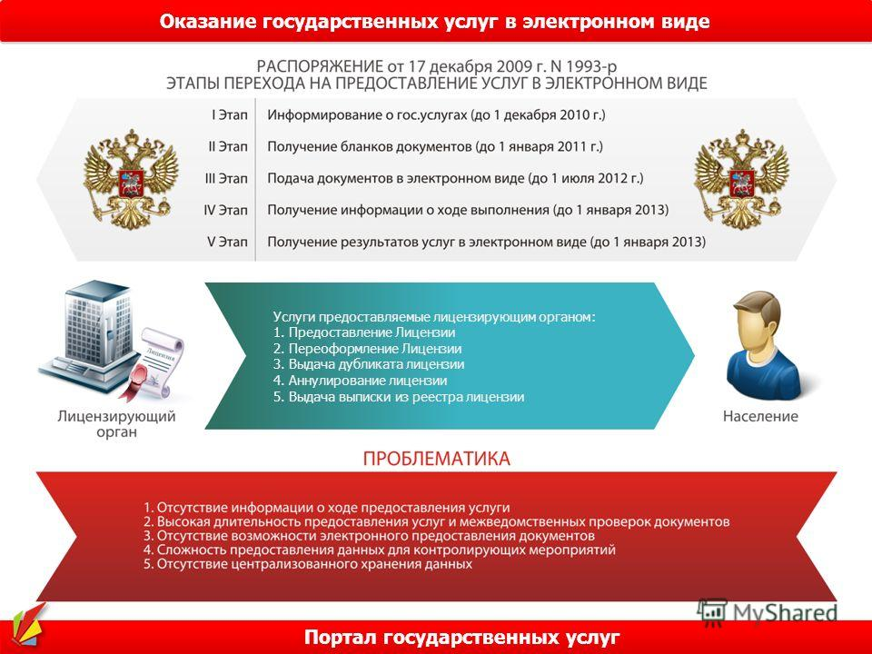 Оказание государственных услуг в электронном виде Портал государственных услуг Услуги предоставляемые лицензирующим органом: 1. Предоставление Лицензии 2. Переоформление Лицензии 3. Выдача дубликата лицензии 4. Аннулирование лицензии 5. Выдача выписк