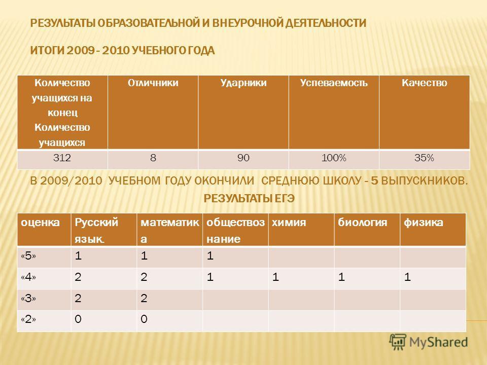 РЕЗУЛЬТАТЫ ОБРАЗОВАТЕЛЬНОЙ И ВНЕУРОЧНОЙ ДЕЯТЕЛЬНОСТИ ИТОГИ 2009 - 2010 УЧЕБНОГО ГОДА В 2009/2010 УЧЕБНОМ ГОДУ ОКОНЧИЛИ СРЕДНЮЮ ШКОЛУ - 5 ВЫПУСКНИКОВ. РЕЗУЛЬТАТЫ ЕГЭ Количество учащихся на конец Количество учащихся ОтличникиУдарникиУспеваемостьКачеств