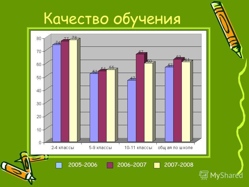 Качество обучения 2005-20062006-20072007-2008