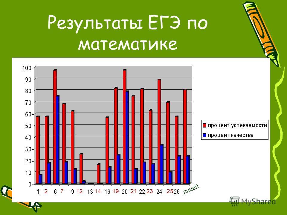 27121419212325 лицей Результаты ЕГЭ по математике