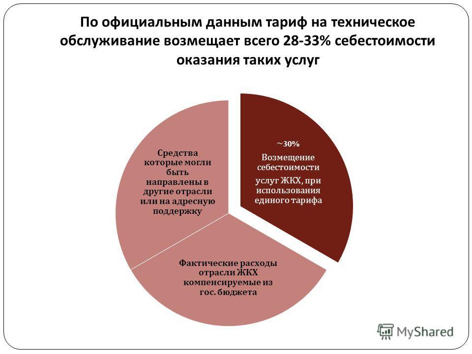 По официальным данным тариф на техническое обслуживание возмещает всего 28-33% себестоимости оказания таких услуг ~30% Возмещение себестоимости услуг ЖКХ, при использования единого тарифа Фактические расходы отрасли ЖКХ компенсируемые из гос. бюджета
