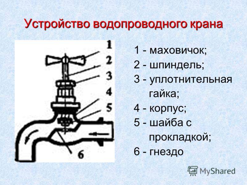 Устройство водопроводного крана 1 - маховичок; 2 - шпиндель; 3 - уплотнительная гайка; 4 - корпус; 5 - шайба с прокладкой; 6 - гнездо