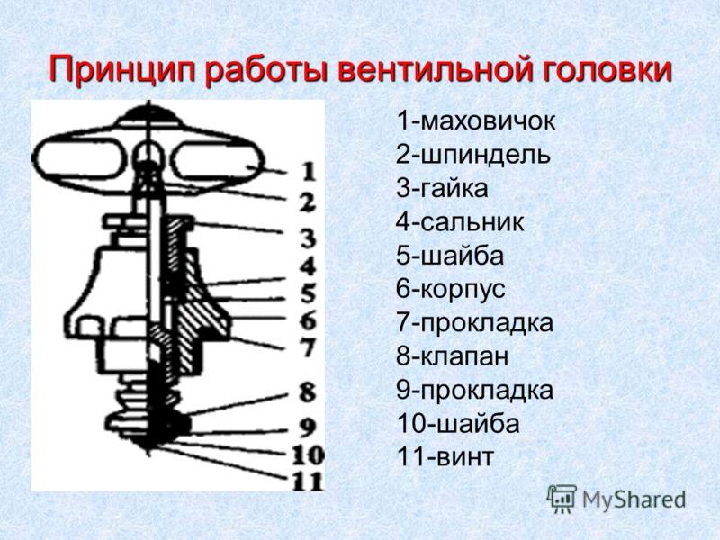 Принцип работы вентильной головки 1-маховичок 2-шпиндель 3-гайка 4-сальник 5-шайба 6-корпус 7-прокладка 8-клапан 9-прокладка 10-шайба 11-винт