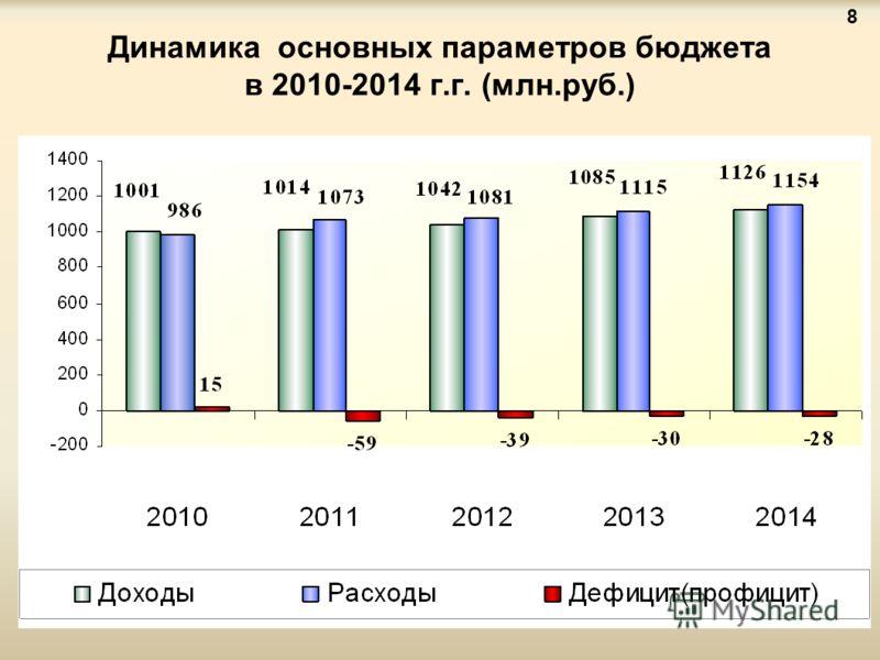 Динамика основных параметров бюджета в 2010-2014 г.г. (млн.руб.) 8