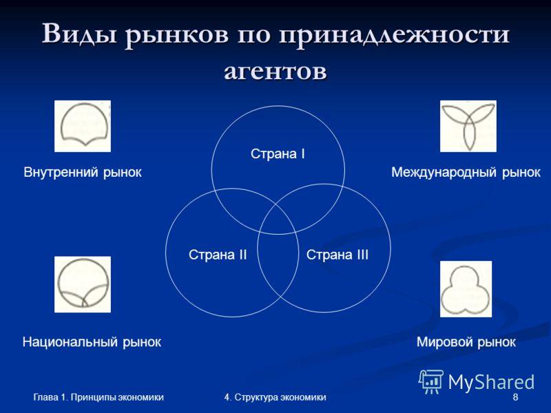 Глава 1. Принципы экономики 84. Структура экономики Виды рынков по принадлежности агентов Страна I Страна IIСтрана III Международный рынок Национальный рынок Внутренний рынок Мировой рынок