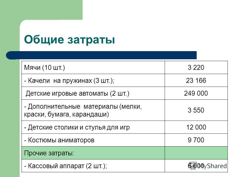 Общие затраты Мячи (10 шт.)3 220 - Качели на пружинах (3 шт.);23 166 Детские игровые автоматы (2 шт.)249 000 - Дополнительные материалы (мелки, краски, бумага, карандаши) 3 550 - Детские столики и стулья для игр12 000 - Костюмы аниматоров9 700 Прочие