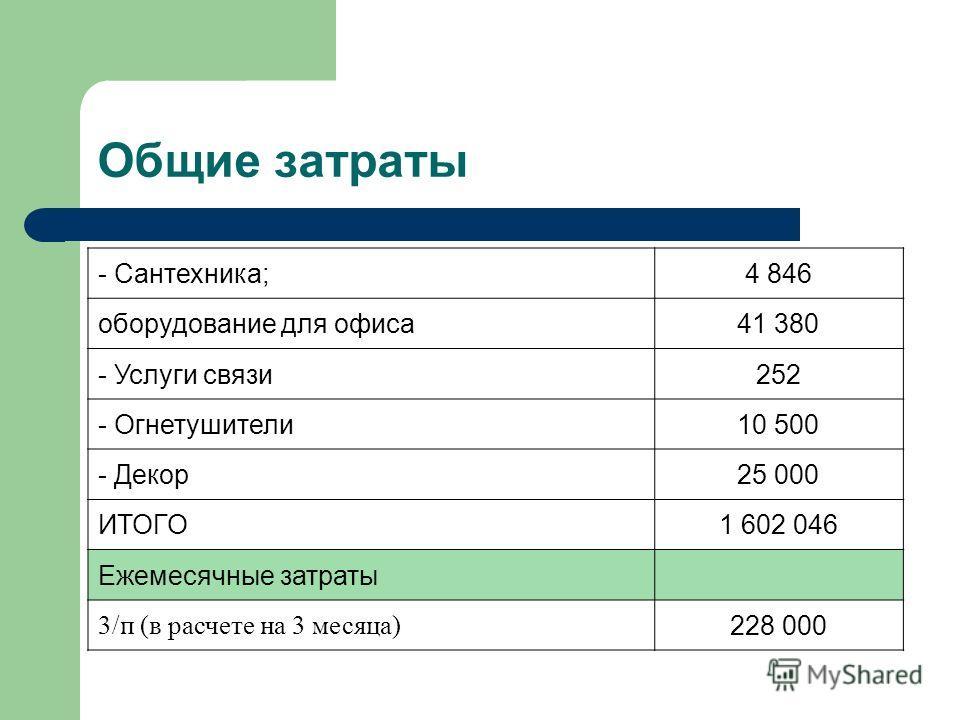 Общие затраты - Сантехника;4 846 оборудование для офиса41 380 - Услуги связи252 - Огнетушители10 500 - Декор25 000 ИТОГО1 602 046 Ежемесячные затраты 3/п (в расчете на 3 месяца) 228 000