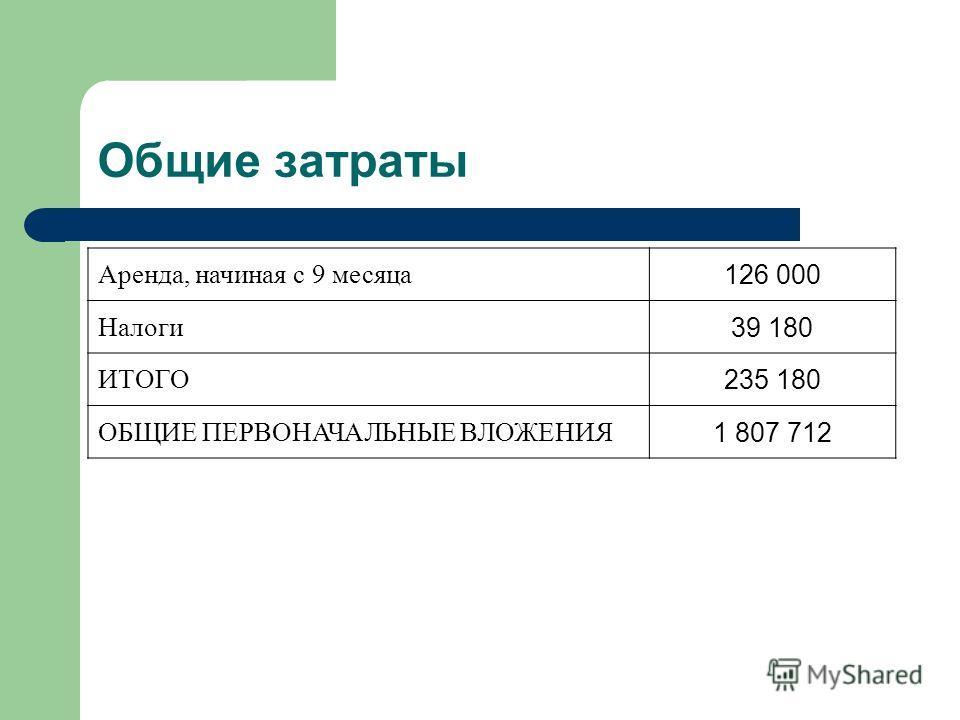 Общие затраты Аренда, начиная с 9 месяца 126 000 Налоги 39 180 ИТОГО 235 180 ОБЩИЕ ПЕРВОНАЧАЛЬНЫЕ ВЛОЖЕНИЯ 1 807 712