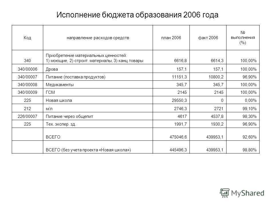 Исполнение бюджета образования 2006 года Коднаправление расходов средствплан 2006факт 2006 выполнения (%) 340 Приобретение материальных ценностей: 1) моющие, 2) строит. материалы, 3) канц.товары6616,86614,3100,00% 340/00006Дрова157,1 100,00% 340/0000