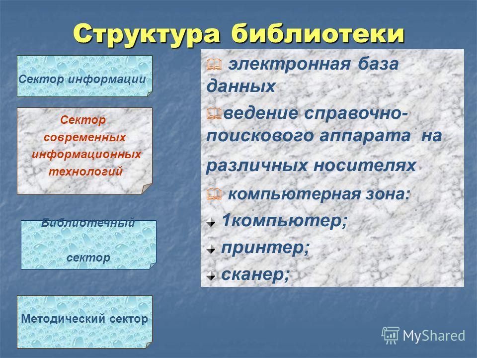 Структура библиотеки Методический сектор Сектор информации Сектор современных информационных технологий Библиотечный сектор электронная база данных ведение справочно- поискового аппарата на различных носителях компьютерная зона: 1компьютер; принтер;