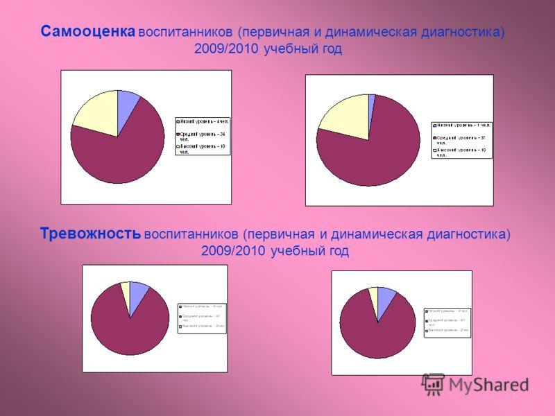 Самооценка воспитанников (первичная и динамическая диагностика) 2009/2010 учебный год Тревожность воспитанников (первичная и динамическая диагностика) 2009/2010 учебный год