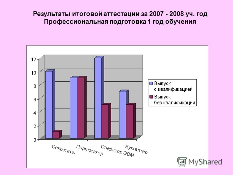 Результаты итоговой аттестации за 2007 - 2008 уч. год Профессиональная подготовка 1 год обучения