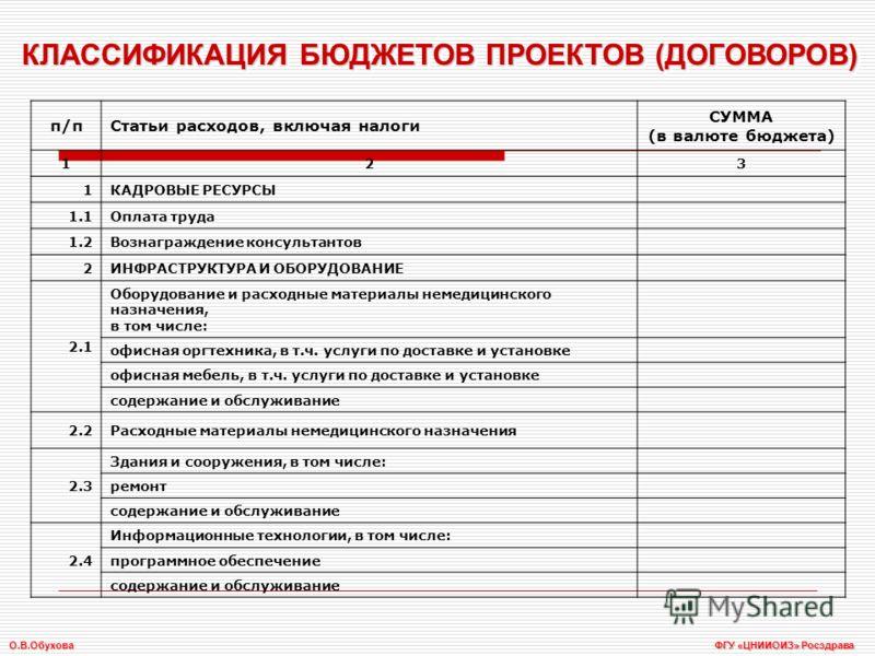 КЛАССИФИКАЦИЯ БЮДЖЕТОВ ПРОЕКТОВ (ДОГОВОРОВ) п/пСтатьи расходов, включая налоги СУММА (в валюте бюджета) 123 1КАДРОВЫЕ РЕСУРСЫ 1.1Оплата труда 1.2Вознаграждение консультантов 2ИНФРАСТРУКТУРА И ОБОРУДОВАНИЕ 2.1 Оборудование и расходные материалы немеди