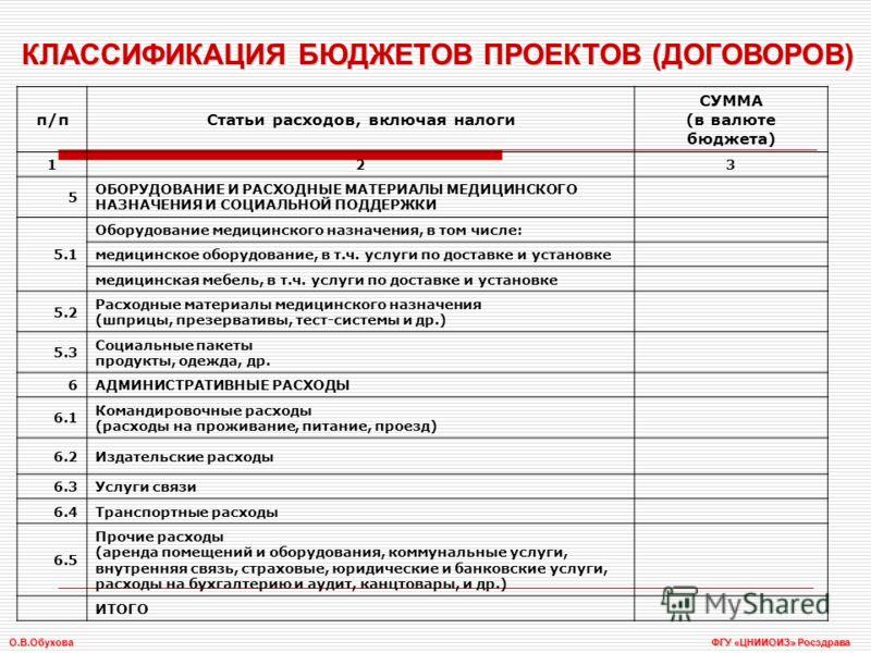 КЛАССИФИКАЦИЯ БЮДЖЕТОВ ПРОЕКТОВ (ДОГОВОРОВ) п/пСтатьи расходов, включая налоги СУММА (в валюте бюджета) 123 5 ОБОРУДОВАНИЕ И РАСХОДНЫЕ МАТЕРИАЛЫ МЕДИЦИНСКОГО НАЗНАЧЕНИЯ И СОЦИАЛЬНОЙ ПОДДЕРЖКИ 5.1 Оборудование медицинского назначения, в том числе: мед