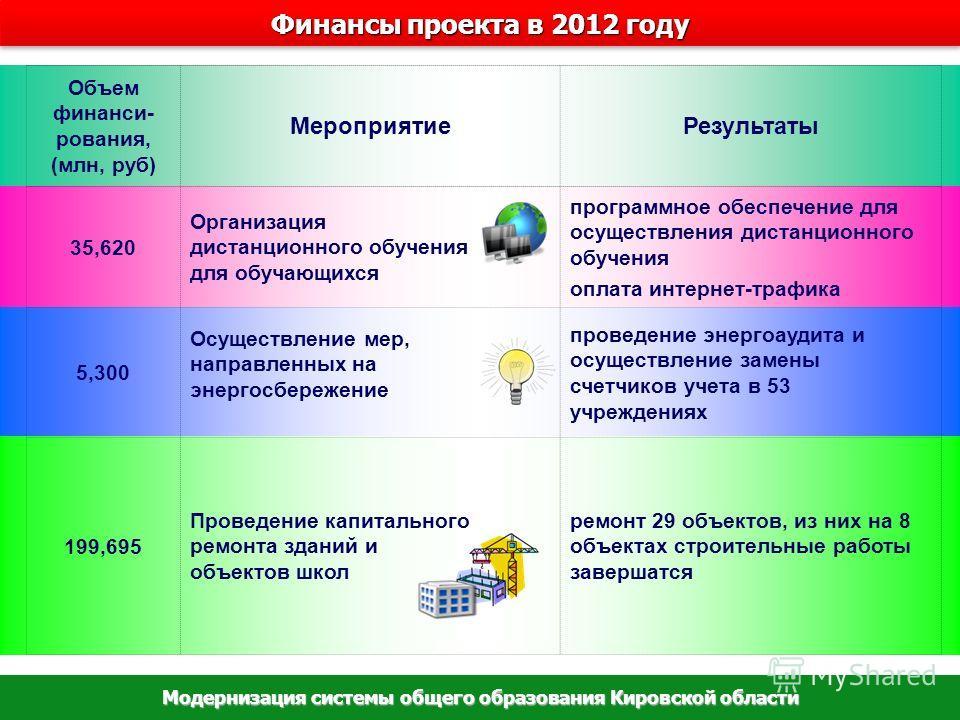 Финансы проекта в 2012 году Модернизация системы общего образования Кировской области Объем финанси- рования, (млн, руб) МероприятиеРезультаты 35,620 Организация дистанционного обучения для обучающихся программное обеспечение для осуществления дистан