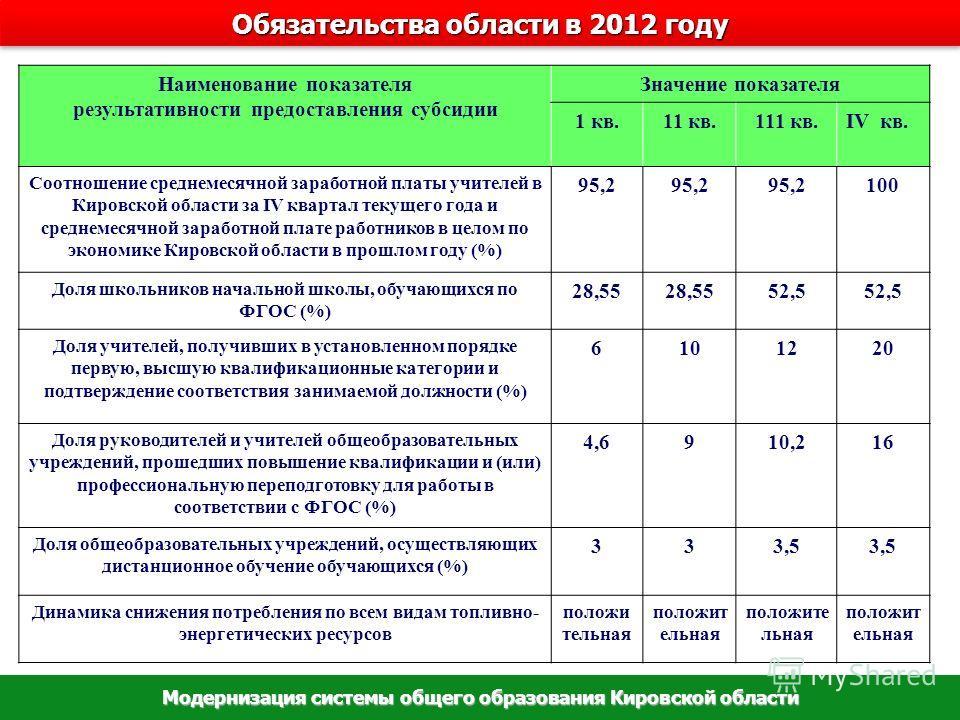 Обязательства области в 2012 году Модернизация системы общего образования Кировской области Наименование показателя результативности предоставления субсидии Значение показателя 1 кв.11 кв.111 кв.IV кв. Соотношение среднемесячной заработной платы учит