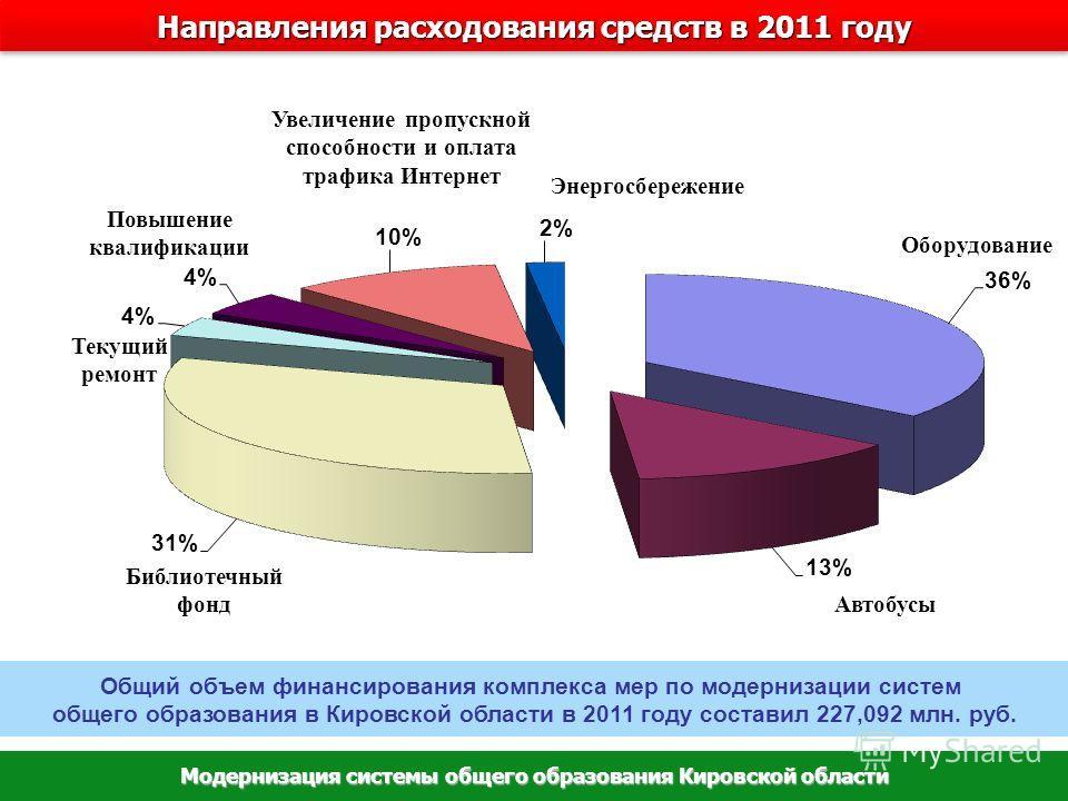 Общий объем финансирования комплекса мер по модернизации систем общего образования в Кировской области в 2011 году составил 227,092 млн. руб. Направления расходования средств в 2011 году Модернизация системы общего образования Кировской области