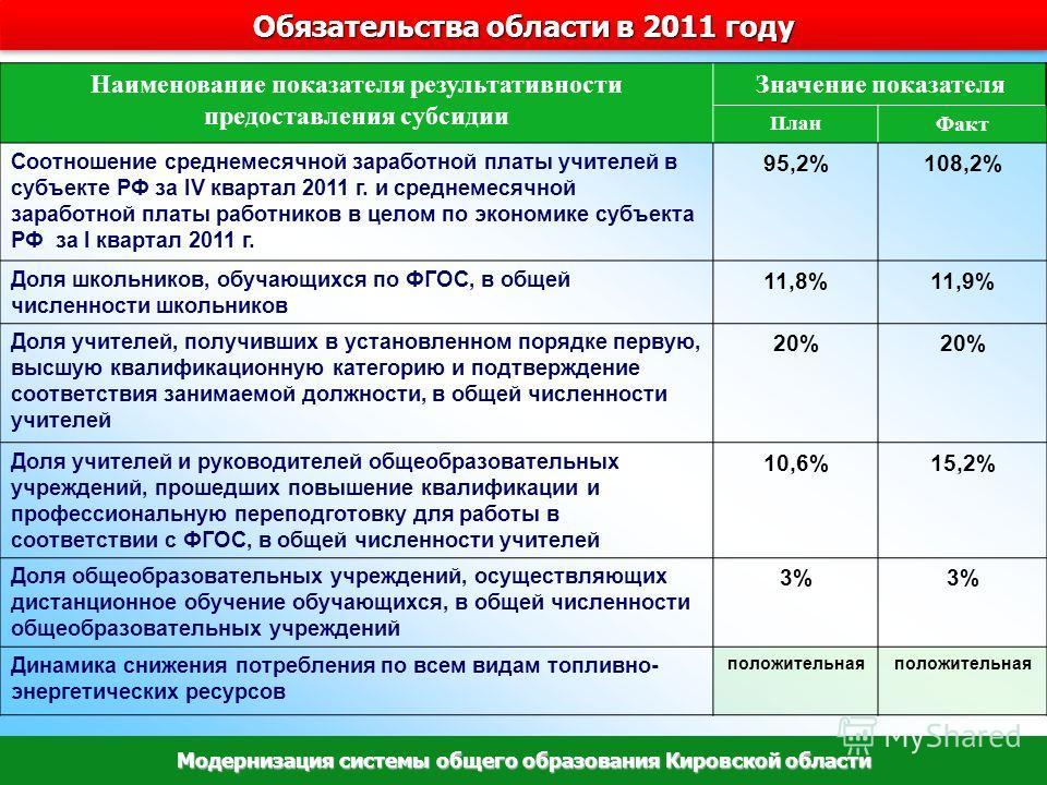 Наименование показателя результативности предоставления субсидии Значение показателя План Факт Соотношение среднемесячной заработной платы учителей в субъекте РФ за IV квартал 2011 г. и среднемесячной заработной платы работников в целом по экономике