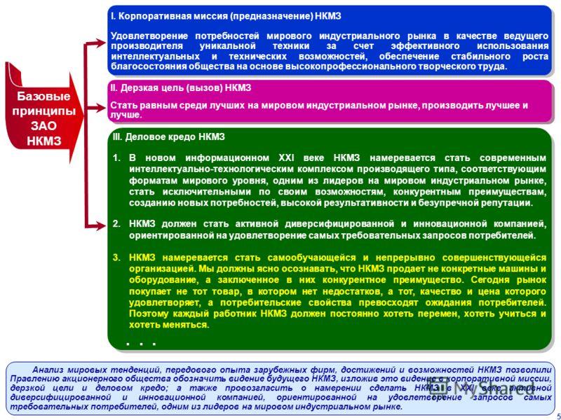 5 Базовые принципы ЗАО НКМЗ I. Корпоративная миссия (предназначение) НКМЗ Удовлетворение потребностей мирового индустриального рынка в качестве ведущего производителя уникальной техники за счет эффективного использования интеллектуальных и технически