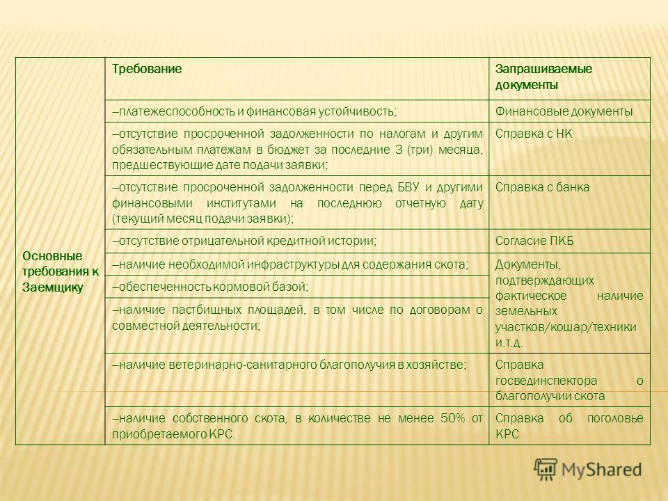 Основные требования к Заемщику ТребованиеЗапрашиваемые документы платежеспособность и финансовая устойчивость; Финансовые документы отсутствие просроченной задолженности по налогам и другим обязательным платежам в бюджет за последние 3 (три) месяца,