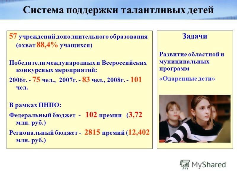 57 учреждений дополнительного образования (охват 88,4% учащихся) Победители международных и Всероссийских конкурсных мероприятий: 2006г. - 75 чел., 2007г. - 83 чел., 2008г. - 101 чел. В рамках ПНПО: Федеральный бюджет - 102 премии ( 3,72 млн. руб.) Р