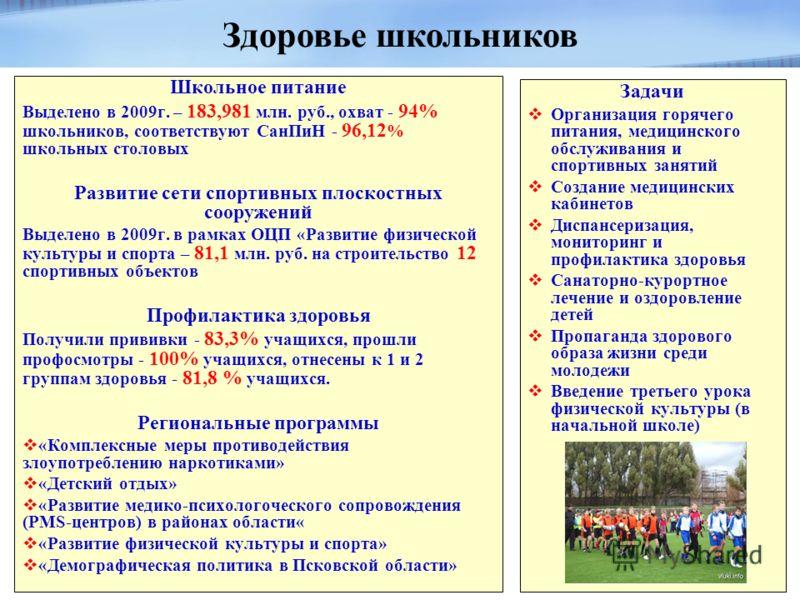 Школьное питание Выделено в 2009г. – 183,981 млн. руб., охват - 94% школьников, соответствуют СанПиН - 96,12 % школьных столовых Развитие сети спортивных плоскостных сооружений Выделено в 2009г. в рамках ОЦП «Развитие физической культуры и спорта – 8