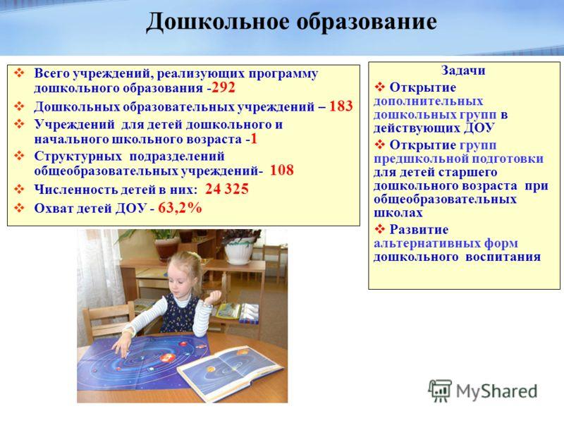 Всего учреждений, реализующих программу дошкольного образования - 292 Дошкольных образовательных учреждений – 183 Учреждений для детей дошкольного и начального школьного возраста - 1 Структурных подразделений общеобразовательных учреждений- 108 Числе