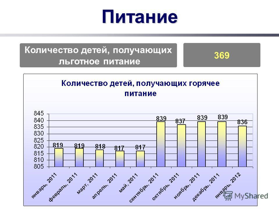 Питание Количество детей, получающих льготное питание 369