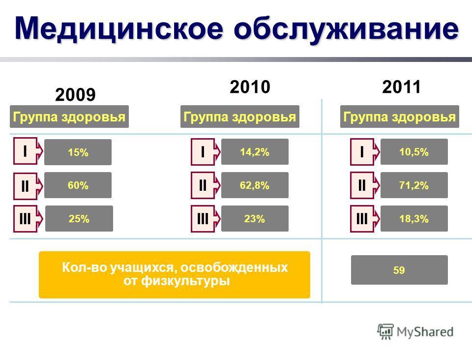 Медицинское обслуживание Кол-во учащихся, освобожденных от физкультуры 20102011 Группа здоровья 14,2% Группа здоровья I 62,8% II 23% III 10,5% I 71,2% II 18,3% III 59 2009 Группа здоровья III II I 25% 60% 15%