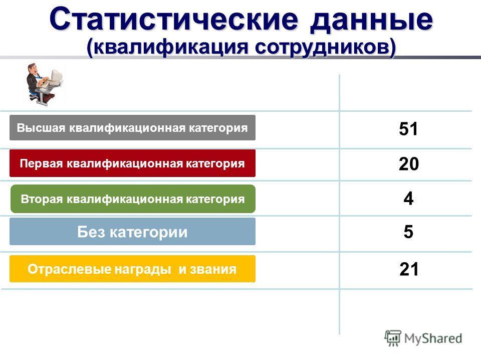 Статистические данные (квалификация сотрудников) Высшая квалификационная категория Первая квалификационная категория Вторая квалификационная категория Без категории 20 51 4 21 Отраслевые награды и звания 5