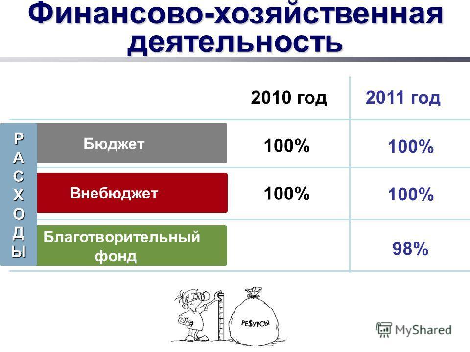 Финансово-хозяйственная деятельность Бюджет Внебюджет Благотворительный фонд 2010 год2011 год 100% РАСХОДЫ 98%