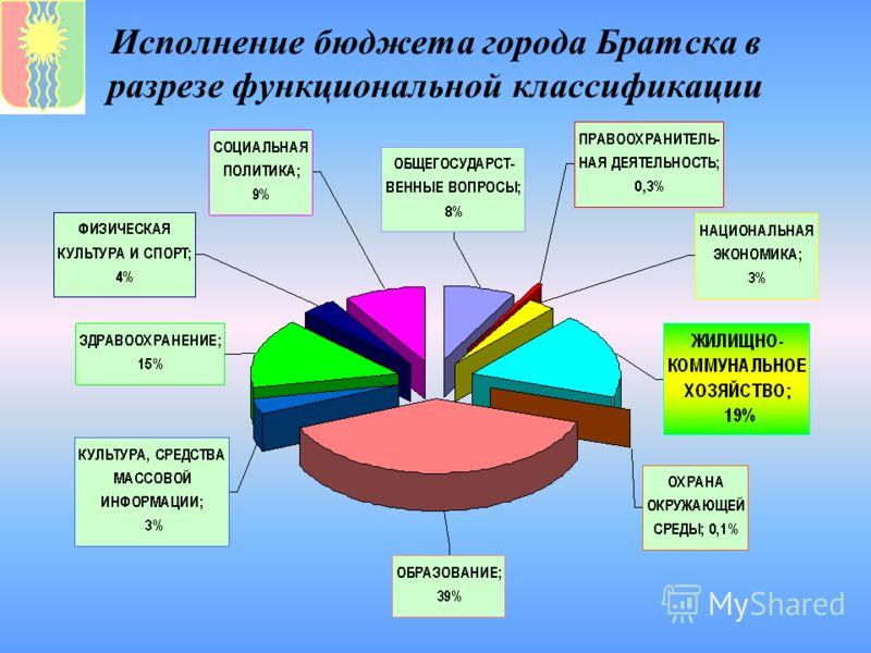 Исполнение бюджета города Братска в разрезе функциональной классификации