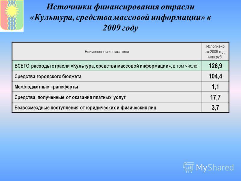 Источники финансирования отрасли «Культура, средства массовой информации» в 2009 году Наименование показателя Исполнено за 2009 год, млн.руб. ВСЕГО расходы отрасли «Культура, средства массовой информации», в том числе: 126,9 Средства городского бюдже