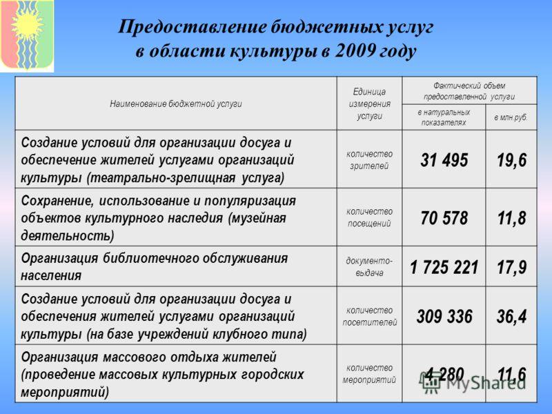 Предоставление бюджетных услуг в области культуры в 2009 году Наименование бюджетной услуги Единица измерения услуги Фактический объем предоставленной услуги в натуральных показателях в млн.руб. Создание условий для организации досуга и обеспечение ж