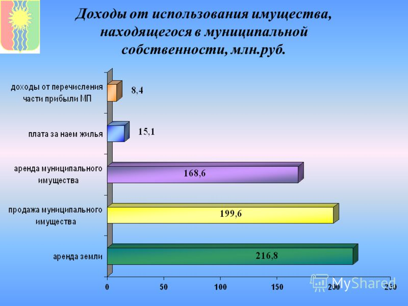 Доходы от использования имущества, находящегося в муниципальной собственности, млн.руб.