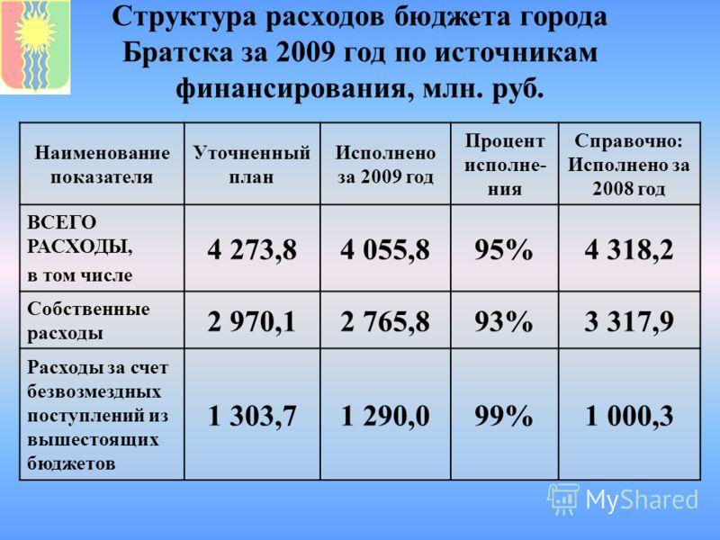Структура расходов бюджета города Братска за 2009 год по источникам финансирования, млн. руб. Наименование показателя Уточненный план Исполнено за 2009 год Процент исполне- ния Справочно: Исполнено за 2008 год ВСЕГО РАСХОДЫ, в том числе 4 273,84 055,