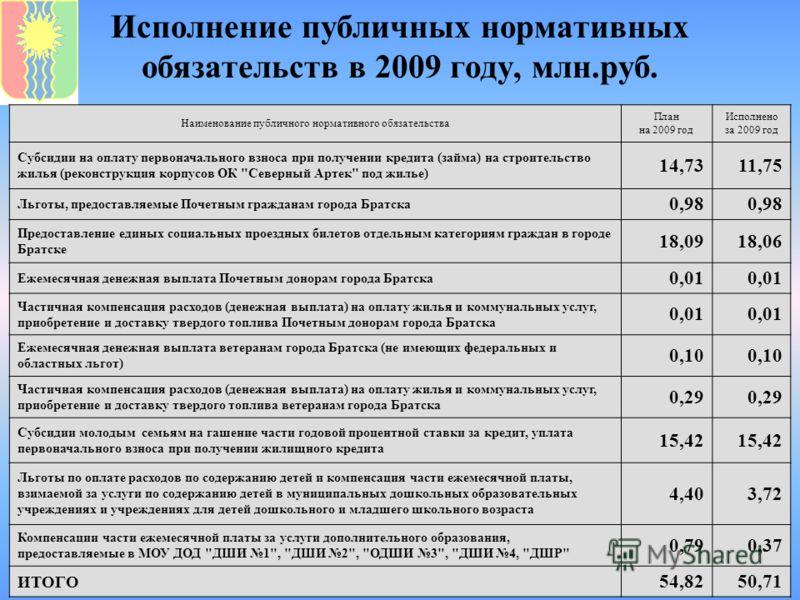 Исполнение публичных нормативных обязательств в 2009 году, млн.руб. Наименование публичного нормативного обязательства План на 2009 год Исполнено за 2009 год Субсидии на оплату первоначального взноса при получении кредита (займа) на строительство жил