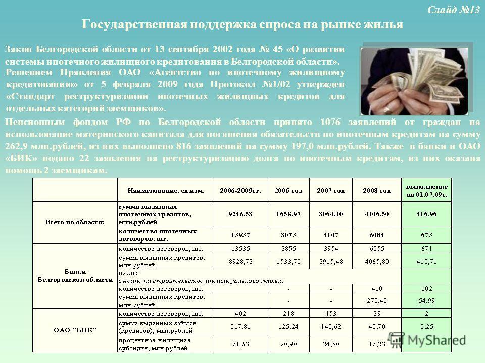 Государственная поддержка спроса на рынке жилья Закон Белгородской области от 13 сентября 2002 года 45 «О развитии системы ипотечного жилищного кредитования в Белгородской области». Слайд 13 Пенсионным фондом РФ по Белгородской области принято 1076 з