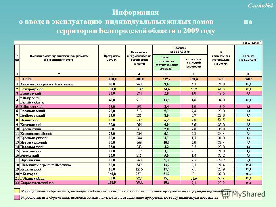Информация о вводе в эксплуатацию индивидуальных жилых домов на территории Белгородской области в 2009 году Слайд4