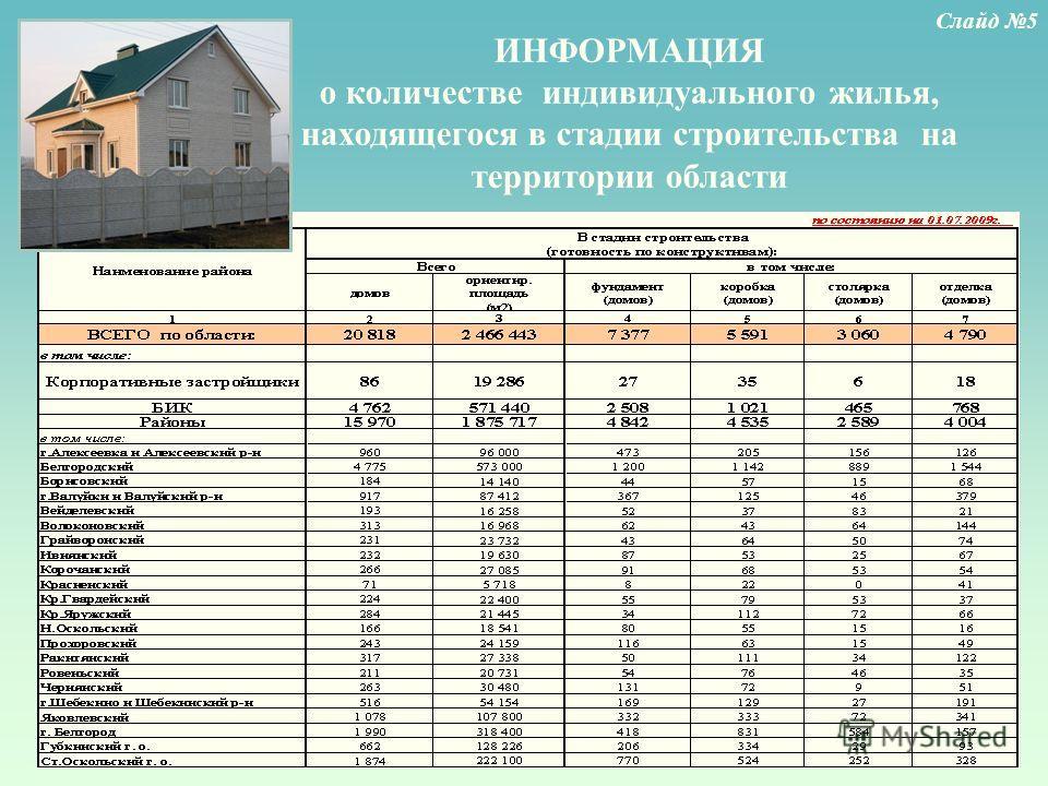 ИНФОРМАЦИЯ о количестве индивидуального жилья, находящегося в стадии строительства на территории области Слайд 5
