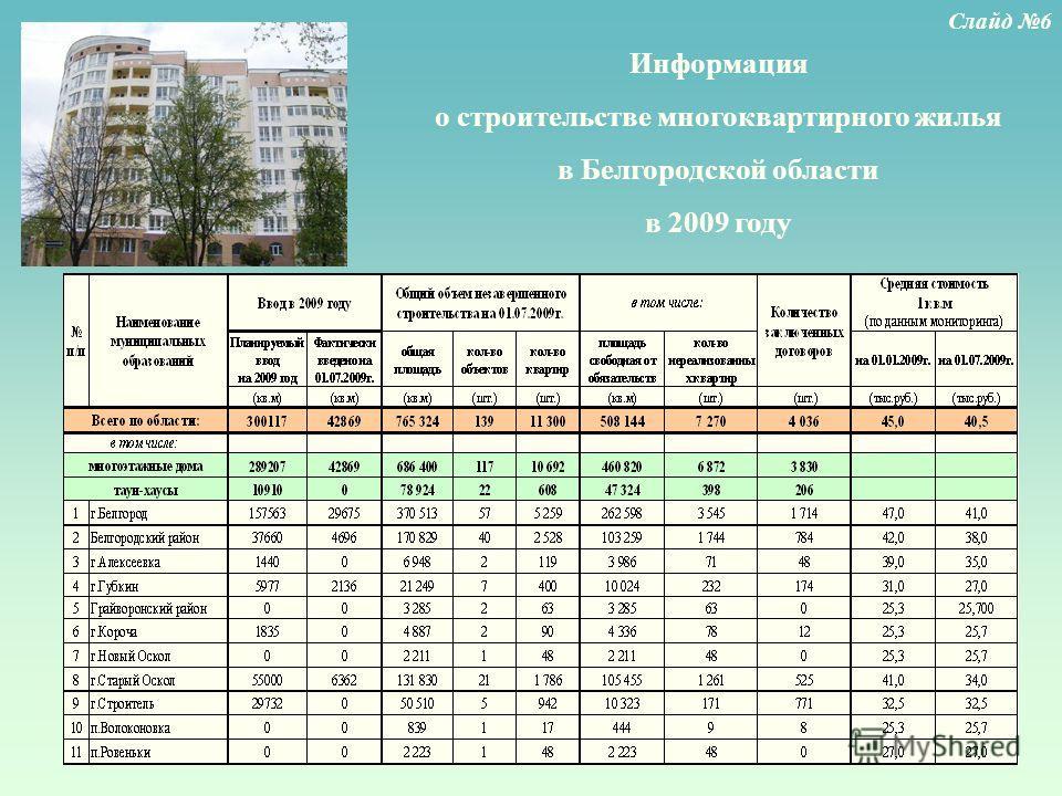 Информация о строительстве многоквартирного жилья в Белгородской области в 2009 году Слайд 6