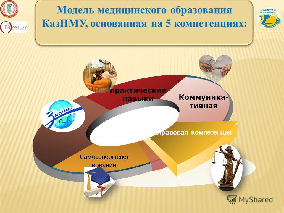 практические навыки Коммуника- тивная Правовая компетенция Самосовершенст- вование.