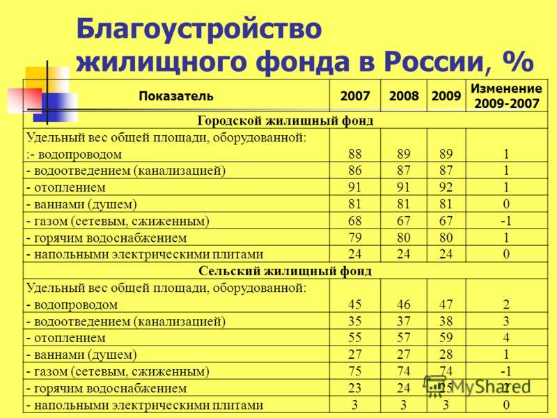 Благоустройство жилищного фонда в России, % Показатель200720082009 Изменение 2009-2007 Городской жилищный фонд Удельный вес общей площади, оборудованной: :- водопроводом8889 1 - водоотведением (канализацией)8687 1 - отоплением91 921 - ваннами (душем)